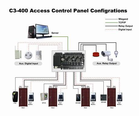 контроллеров доступа